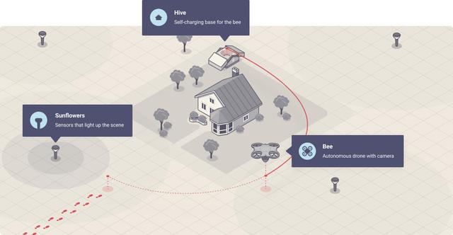 Dùng drone làm hệ thống giám sát nhà - Ảnh 1.