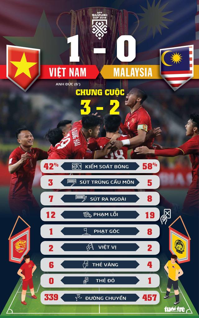 Coi thống kê là rõ tuyển Việt Nam hiệu quả hơn Malaysia - Ảnh 1.