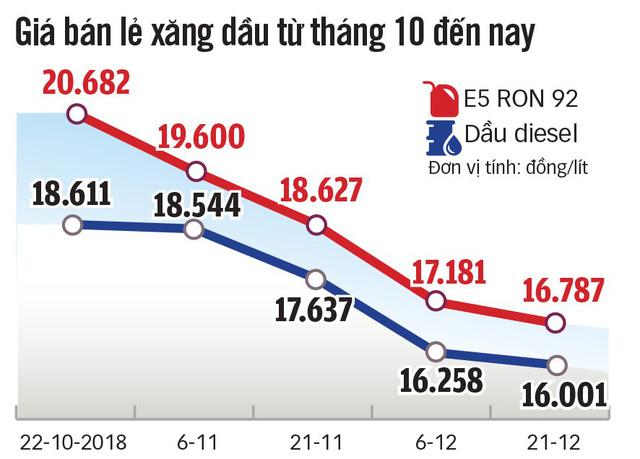 Giá xăng dầu giảm mạnh, cước vận tải tăng - Ảnh 4.