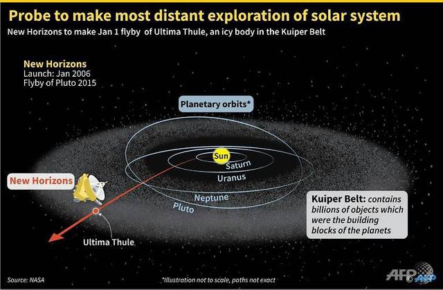 Quà năm mới của NASA: phát sóng trực tiếp nơi ra đời Hệ mặt trời - Ảnh 2.