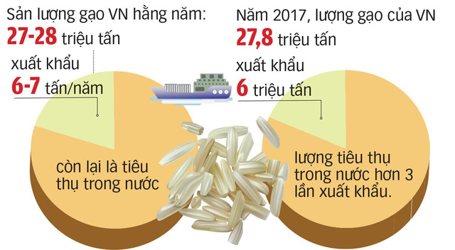 Mặc áo đẹp cho gạo Việt để chinh phục người tiêu dùng - Ảnh 3.