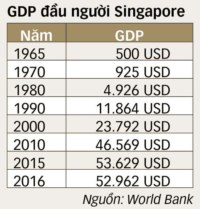 7 bí quyết Singapore tăng GDP đầu người 100 lần trong 50 năm - Ảnh 4.