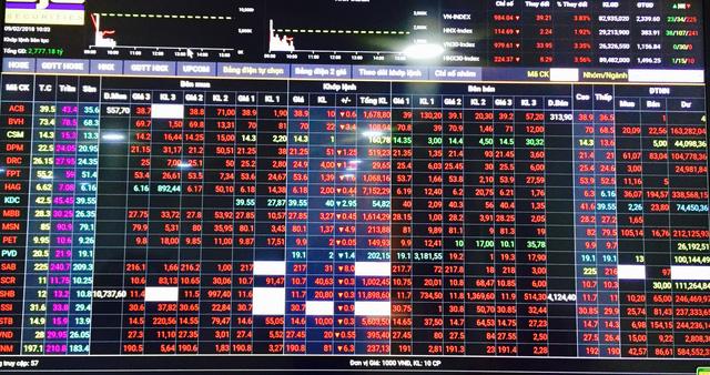 Thị trường chứng khoán lại chao đảo, Vn Index mất 40 điểm - Ảnh 3.