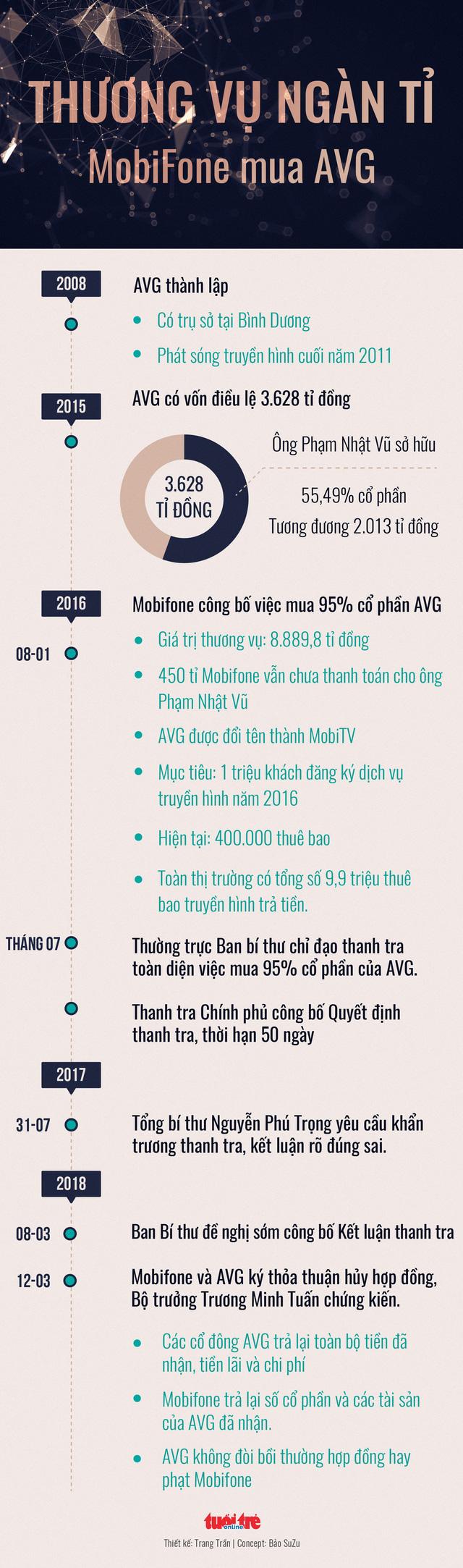 Bộ TT-TT muốn Mobifone sớm chấm dứt hợp đồng mua AVG - Ảnh 2.