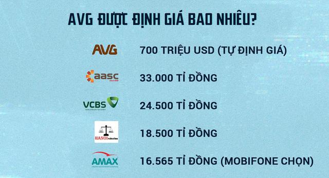 AVG được thổi giá lên tới 33.299 tỉ đồng như thế nào? - Ảnh 2.