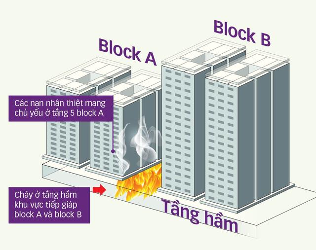 Cháy chung cư Carina Plaza: vì sao hệ thống báo cháy tê liệt? - Ảnh 3.