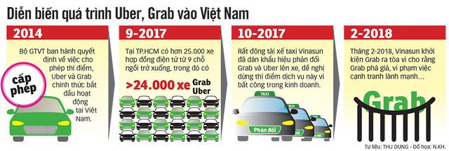 Cần quản lý Uber, Grab như taxi - Ảnh 6.
