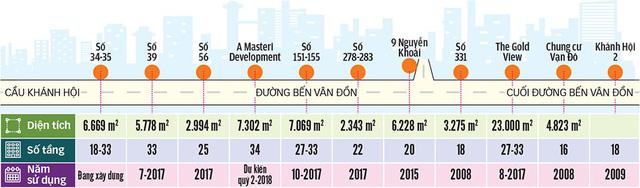 Khu trung tâm TP.HCM, Hà Nội đang nghẹt thở với cao ốc, chung cư - Ảnh 4.