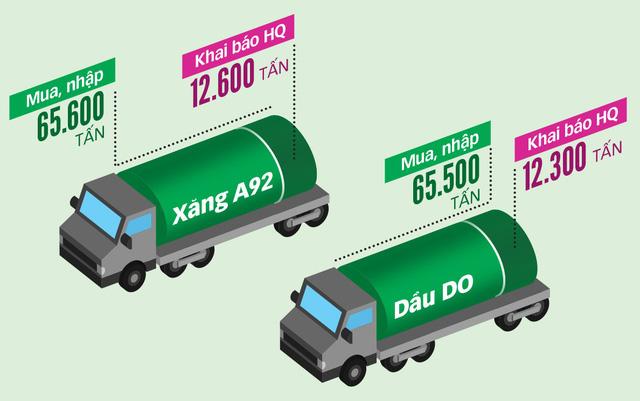 Hải quan tiếp tay đường dây buôn lậu xăng dầu ngàn tỉ - Ảnh 4.