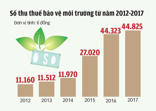 Tăng thuế xăng dầu: hộ chi thêm cao nhất 130.000 đồng/ tháng - Ảnh 2.