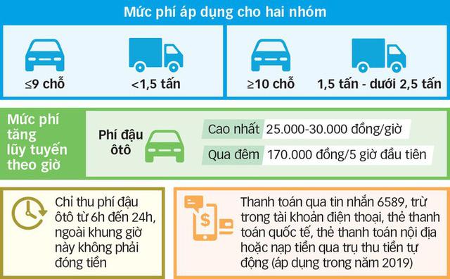 Từ 1-6 thu phí đậu xe hơi dưới lòng đường bằng phương pháp thủ công