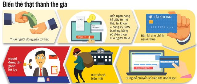 Bán tài khoản và thẻ ngân hàng: nguy cơ tiếp tay cho tội phạm - Ảnh 2.