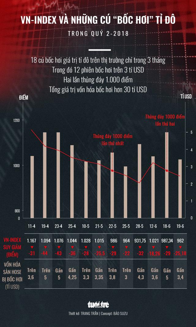 18 cú bốc hơi đốt hơn 30 tỉ USD trên thị trường chứng khoán - Ảnh 2.