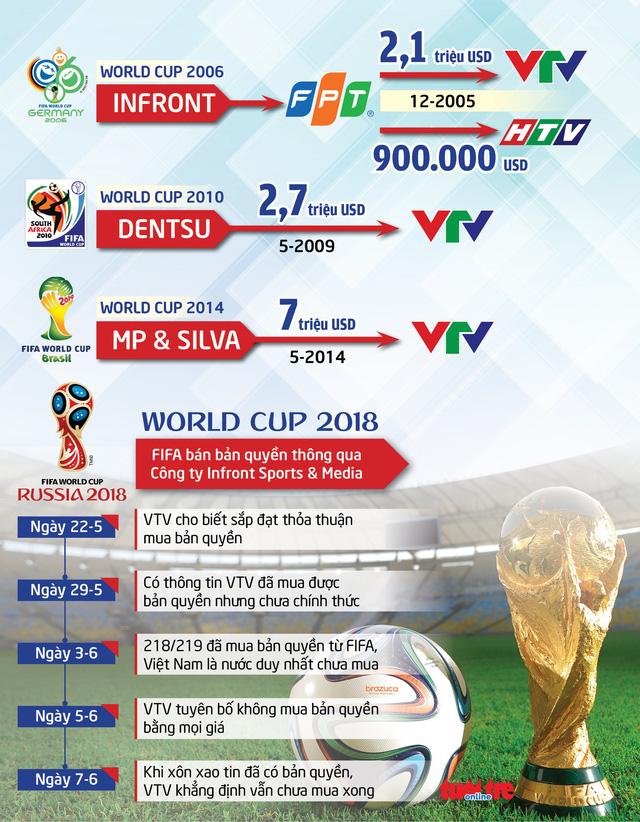 VTV gần như chắc chắn đã sở hữu bản quyền World Cup 2018 - Ảnh 2.
