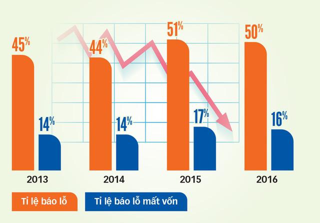 Bất thường chuyện DN FDI lỗ 10-20 năm vẫn mở rộng đầu tư - Ảnh 2.