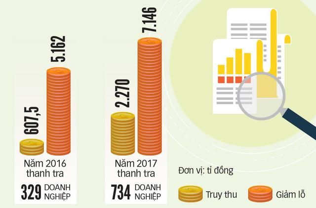 Bất thường chuyện DN FDI lỗ 10-20 năm vẫn mở rộng đầu tư - Ảnh 4.