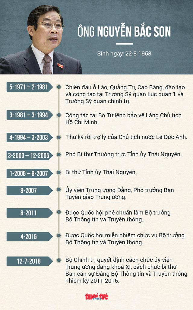 Ông Nguyễn Bắc Son bị xoá tư cách nguyên bộ trưởng Thông tin truyền thông - Ảnh 2.