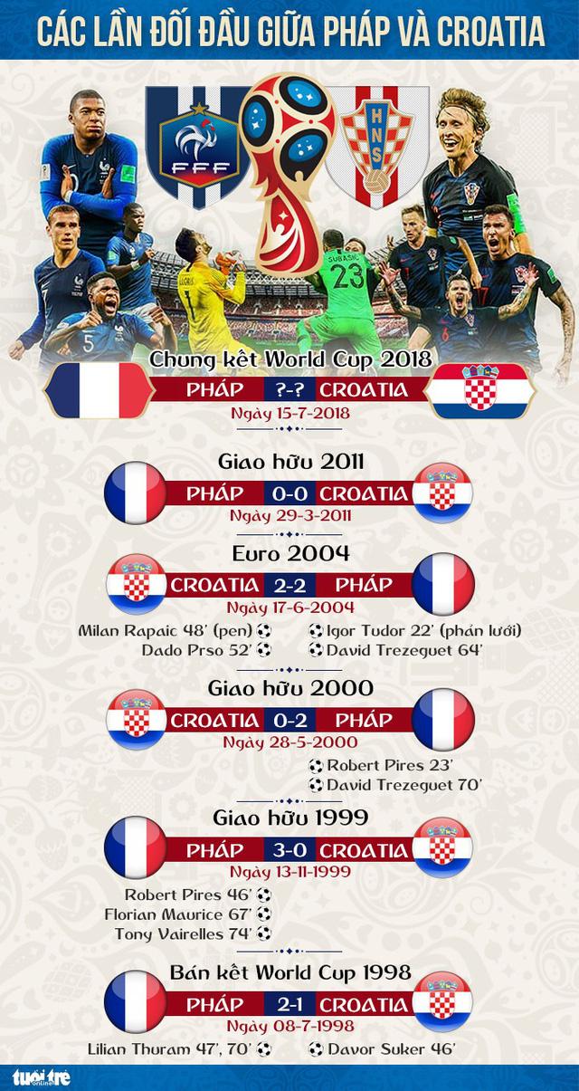Pháp đã thắng Croatia bao nhiêu lần? - Ảnh 1.