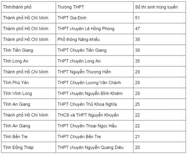 807 thí sinh đầu tiên trúng tuyển ĐH Bách khoa TP.HCM - Ảnh 2.