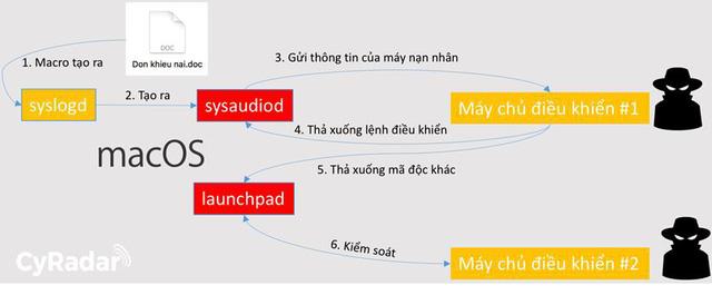 Phát hiện chiến dịch phát tán phần mềm gián điệp vào Việt Nam - Ảnh 1.