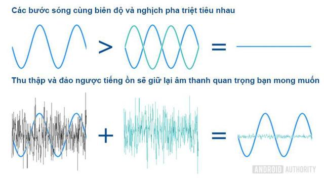 Tính năng khử tiếng ồn quan trọng như thế nào trên điện thoại - Ảnh 2.