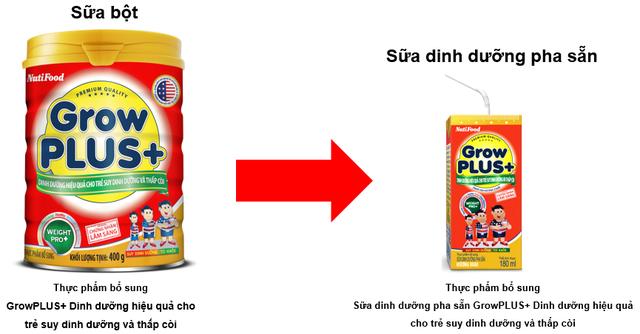 Giúp mẹ hiểu đúng về sữa bột và sữa bột dinh dưỡng pha sẵn - Ảnh 1.