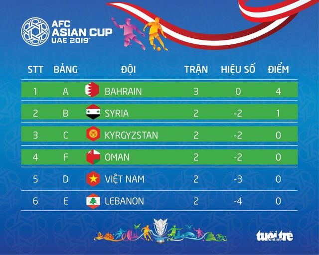 Hòa UAE, Thái Lan giành vé trực tiếp vào vòng 16 đội - Ảnh 3.