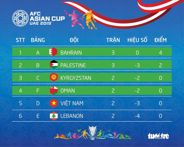 Bảng B Asian Cup 2019: kết thúc có lợi cho Việt Nam - Ảnh 3.