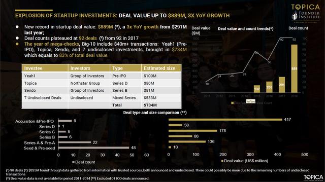 Năm 2018, tổng số vốn đầu tư vào startup Việt là 889 triệu USD - Ảnh 2.