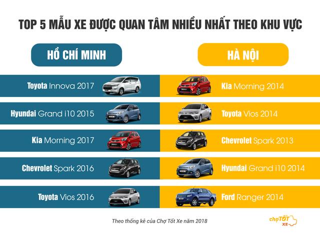 Sài Gòn thích xe mới, Hà Nội lùng xe cũ - Ảnh 1.