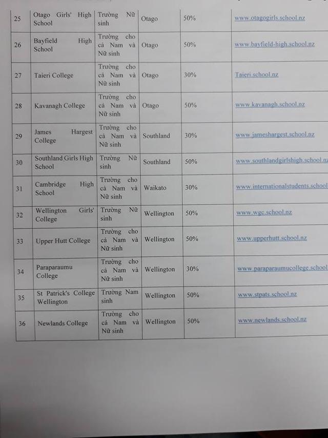 Học bổng New Zealand độc quyền cho học sinh Việt Nam - Ảnh 5.
