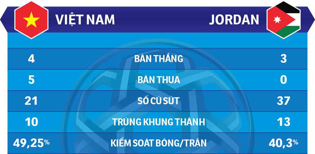 Việt Nam - Jordan: Hai đội tuyển, một lối chơi - Ảnh 2.