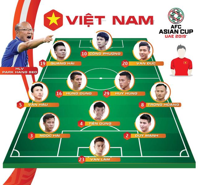 Đá bại Jordan trên chấm luân lưu, Việt Nam vào tứ kết Asian Cup 2019 - Ảnh 1.