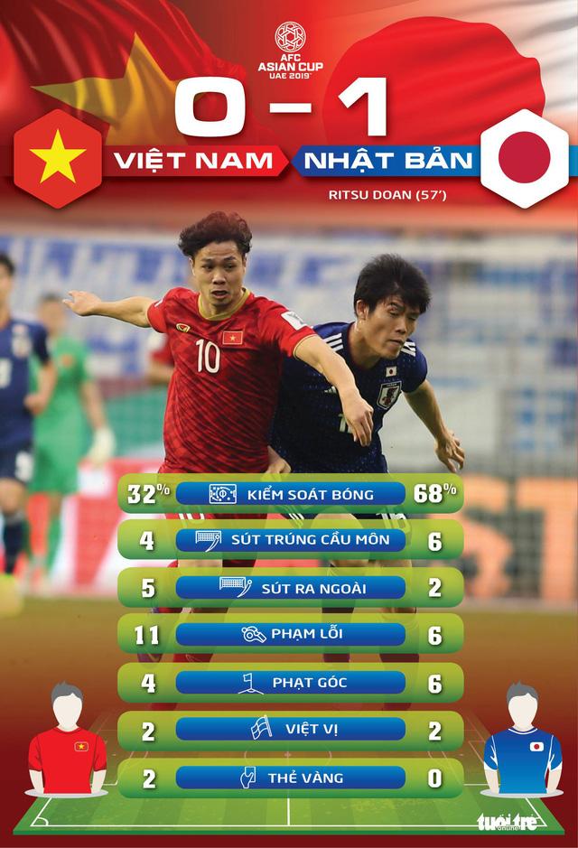 Việt Nam dứt điểm nhiều hơn Nhật Bản - Ảnh 1.