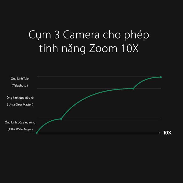 OPPO tiết lộ công nghệ zoom lossless 10X tại Mobile World Congress 2019 - Ảnh 1.