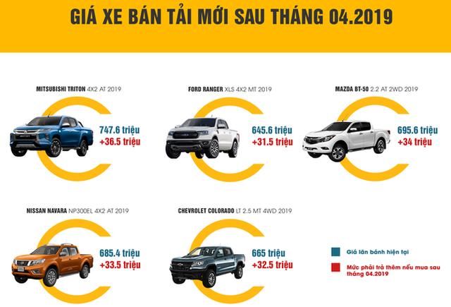 Xe bán tải đội chục triệu sau 10-4, xe cũ nhộn nhịp mua bán - Ảnh 1.