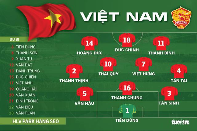 U-23 Việt Nam – U-23 Brunei (hiệp 1): 0-0 - Ảnh 1.