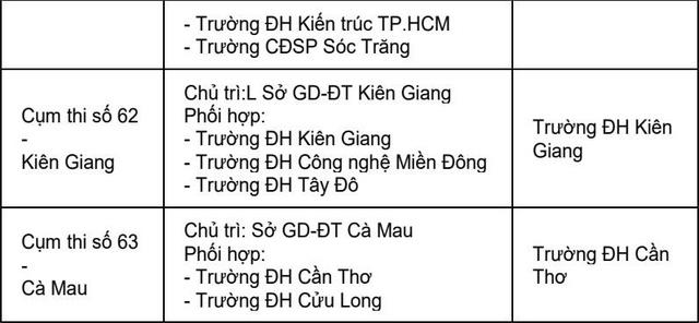 Trường ĐH coi và chấm trắc nghiệm 63 cụm thi - Ảnh 11.