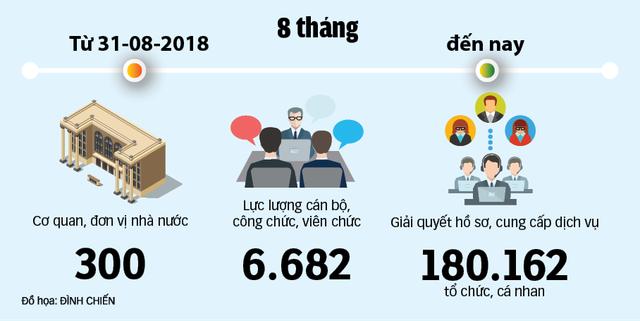 Hiệu quả từ Trung tâm dịch vụ Hành chính công trực tuyến: Ngồi ở đâu cũng có thể nộp hồ sơ - Ảnh 4.