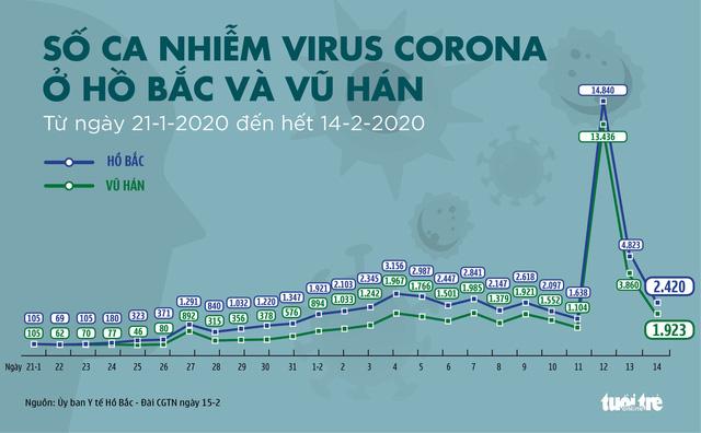 Cập nhật corona ngày 15-2: Số người chết vì COVID-19 ở Trung Quốc đã hơn 1.500 - Ảnh 4.