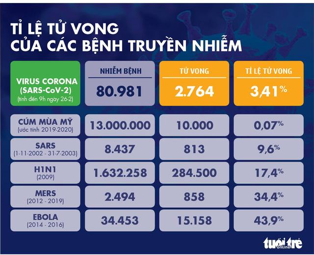 Dịch COVID-19 ngày 26-2: Hàn Quốc tăng lên hơn 1.100 ca nhiễm, Ý 322 ca - Ảnh 4.