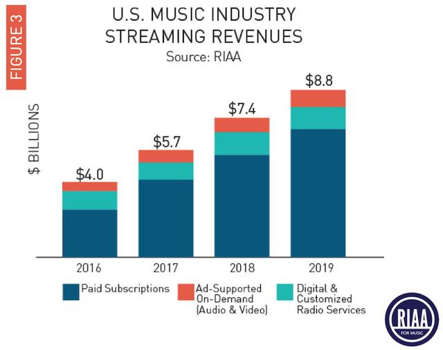 Streaming tạo đà tăng trưởng cho ngành công nghiệp âm nhạc Mỹ - Ảnh 1.