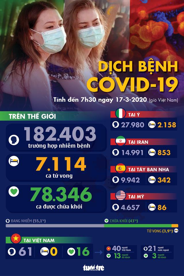 Dịch COVID-19 ngày 17-3: Malaysia phong tỏa, Philippines dừng giao dịch chứng khoán - Ảnh 1.