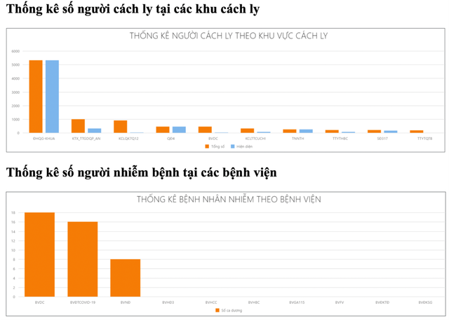 TP.HCM dùng phần mềm quản lý người cách ly và người bệnh COVID-19 - Ảnh 3.