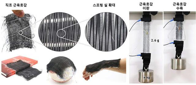 Hàn Quốc sản xuất thành công vải trợ lực - Ảnh 1.