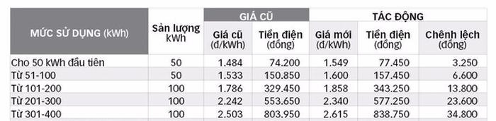 Sao lại tăng giá điện vào cuối năm? - Ảnh 1.