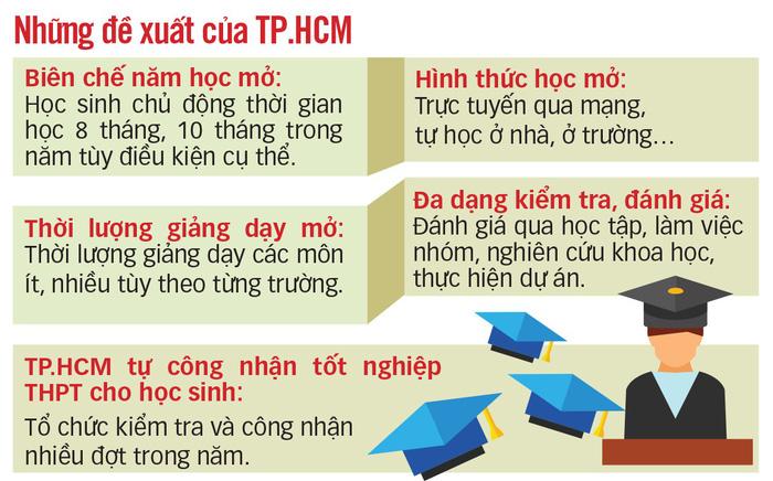 TP.HCM đề xuất rút ngắn năm học, tự công nhận tốt nghiệp - Ảnh 2.
