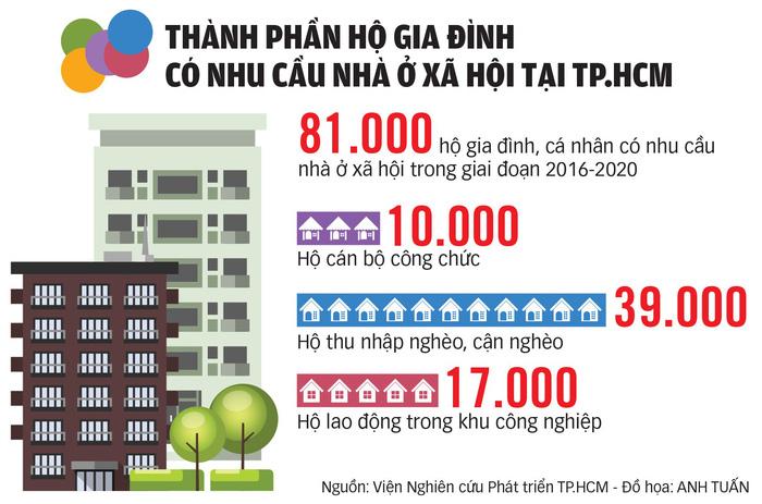 Nhu cầu nhà ở xã hội ở TP.HCM rất lớn - Ảnh 7.