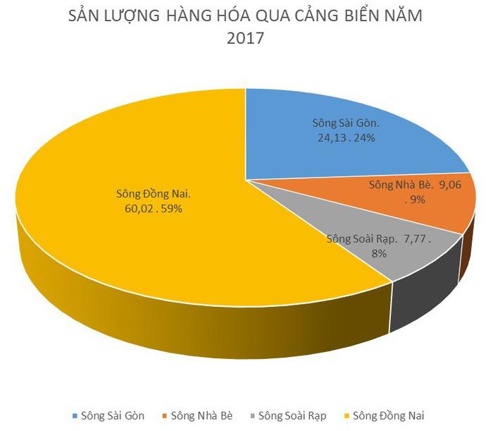 Di dời toàn bộ các bến cảng trên sông Sài Gòn - Ảnh 2.