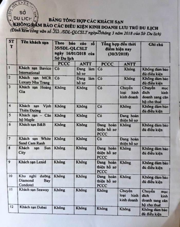 Hàng loạt khách sạn ở Nha Trang không an toàn vẫn đón khách - Ảnh 2.